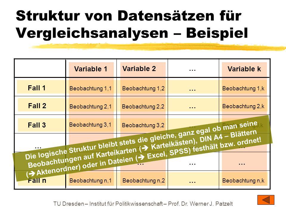 TU Dresden – Institut für Politikwissenschaft – Prof. Dr. Werner J. Patzelt Struktur von Datensätzen für Vergleichsanalysen – Beispiel Fall 1 Fall 3 F