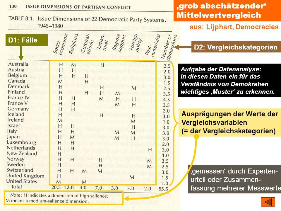 TU Dresden – Institut für Politikwissenschaft – Prof. Dr. Werner J. Patzelt 'gemessen' durch Experten- urteil oder Zusammen- fassung mehrerer Messwert