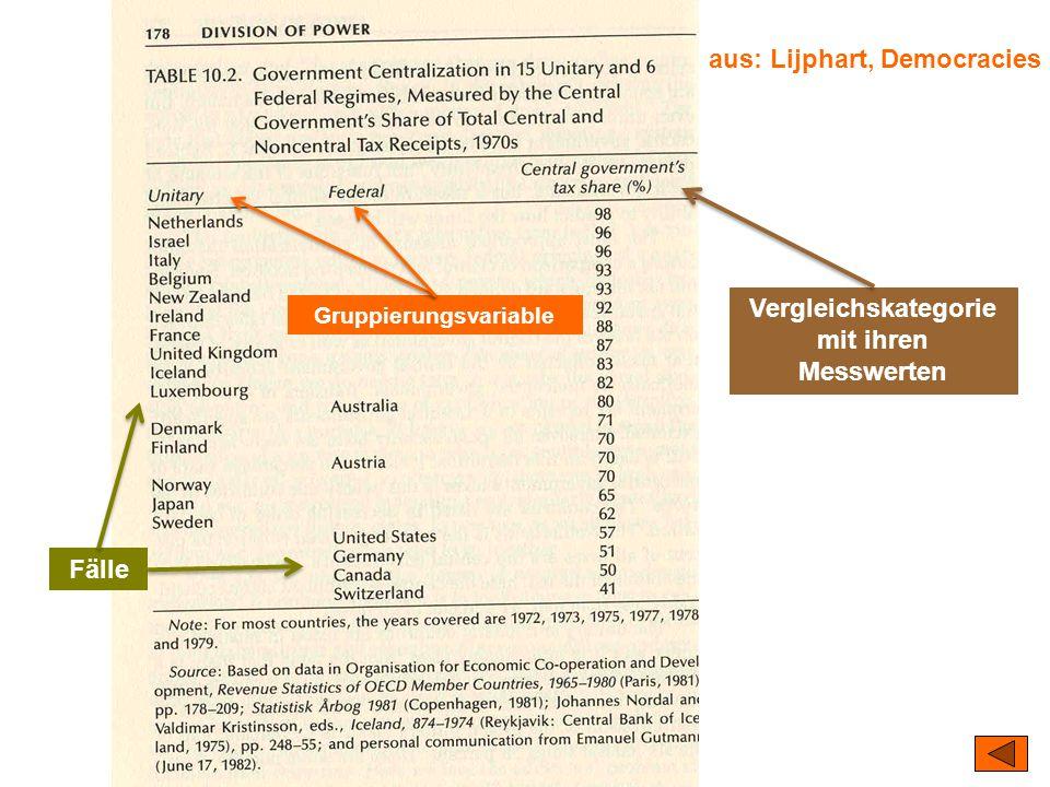 TU Dresden – Institut für Politikwissenschaft – Prof. Dr. Werner J. Patzelt aus: Lijphart, Democracies Fälle Gruppierungsvariable Vergleichskategorie