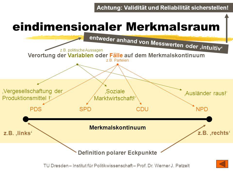 TU Dresden – Institut für Politikwissenschaft – Prof. Dr. Werner J. Patzelt eindimensionaler Merkmalsraum Merkmalskontinuum Definition polarer Eckpunk