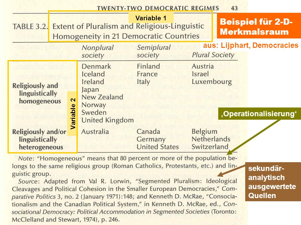 TU Dresden – Institut für Politikwissenschaft – Prof. Dr. Werner J. Patzelt Beispiel für 2-D- Merkmalsraum aus: Lijphart, Democracies 'Operationalisie