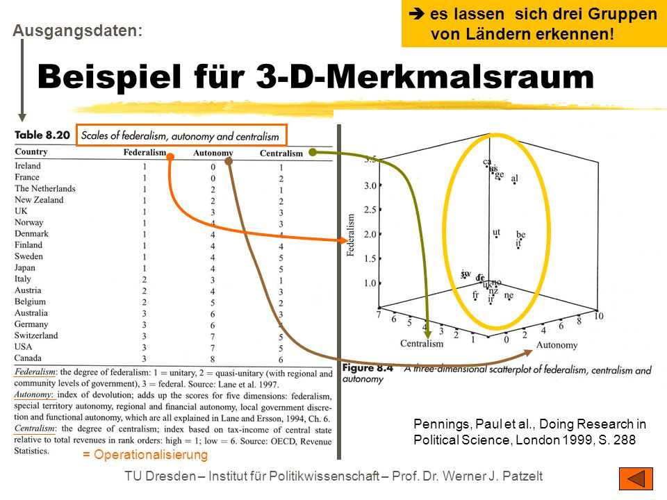 TU Dresden – Institut für Politikwissenschaft – Prof. Dr. Werner J. Patzelt Beispiel für 3-D-Merkmalsraum Pennings, Paul et al., Doing Research in Pol