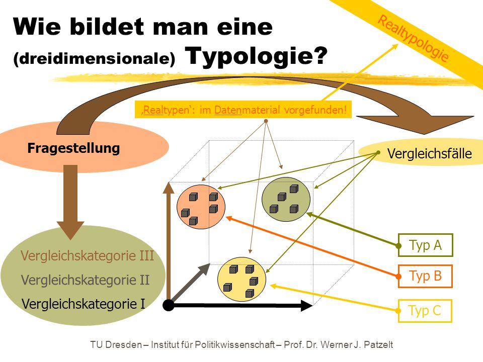 TU Dresden – Institut für Politikwissenschaft – Prof. Dr. Werner J. Patzelt Wie bildet man eine (dreidimensionale) Typologie? Vergleichskategorie I Ve