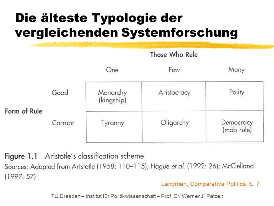 TU Dresden – Institut für Politikwissenschaft – Prof. Dr. Werner J. Patzelt Die älteste Typologie der vergleichenden Systemforschung Landman, Comparat