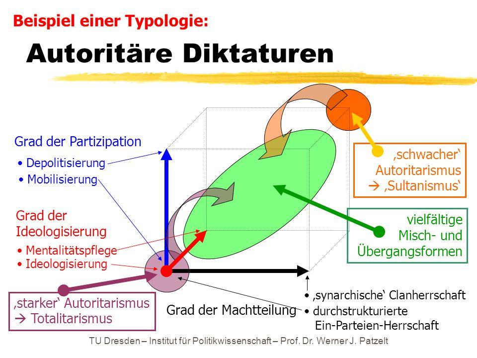 TU Dresden – Institut für Politikwissenschaft – Prof. Dr. Werner J. Patzelt Autoritäre Diktaturen Grad der Machtteilung Grad der Partizipation durchst