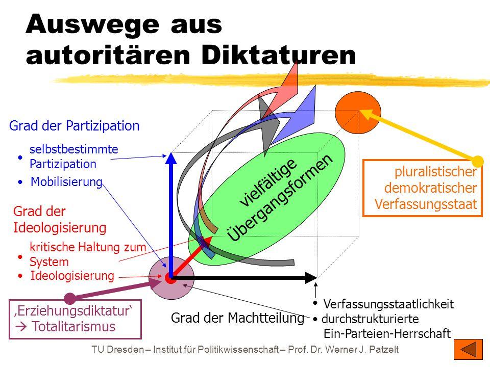 TU Dresden – Institut für Politikwissenschaft – Prof. Dr. Werner J. Patzelt Auswege aus autoritären Diktaturen Grad der Machtteilung Grad der Partizip