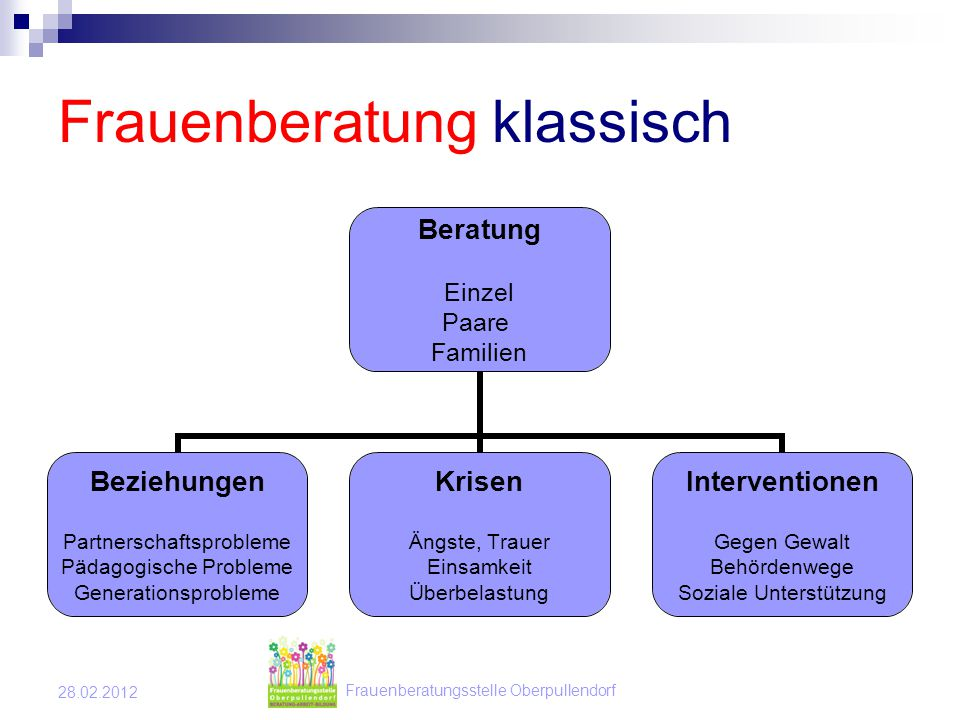 Frauenberatungsstelle Oberpullendorf 28.02.2012 Frauenberatung - Arbeit Start Up F.i.T.