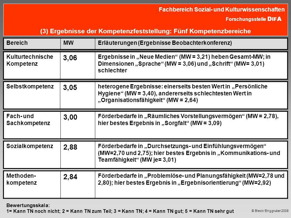 """© Bleck/ Enggruber 2008 Fachbereich Sozial- und Kulturwissenschaften Forschungsstelle D IF A (3) Ergebnisse der Kompetenzfeststellung: Fünf Kompetenzbereiche Kulturtechnische Kompetenz 3,06 Ergebnisse in """"Neue Medien (MW = 3,21) heben Gesamt-MW; in Dimensionen """"Sprache (MW = 3,06) und """"Schrift (MW= 3,01) schlechter Methoden- kompetenz 2,84 Förderbedarfe in """"Problemlöse- und Planungsfähigkeit (MW=2,78 und 2,80); hier bestes Ergebnis in """"Ergebnisorientierung (MW=2,92) Fach- und Sachkompetenz 3,00 Förderbedarfe in """"Räumliches Vorstellungsvermögen (MW = 2,78), hier bestes Ergebnis in """"Sorgfalt (MW = 3,09) Sozialkompetenz 2,88 Förderbedarfe in """"Durchsetzungs- und Einfühlungsvermögen (MW=2,70 und 2,75); hier bestes Ergebnis in """"Kommunikations- und Teamfähigkeit (MW je= 3,01) Selbstkompetenz 3,05 heterogene Ergebnisse: einerseits besten Wert in """"Persönliche Hygiene (MW = 3,40), andererseits schlechtesten Wert in """"Organisationsfähigkeit (MW = 2,64) BereichMWErläuterungen (Ergebnisse Beobachterkonferenz) Bewertungsskala: 1= Kann TN noch nicht; 2 = Kann TN zum Teil; 3 = Kann TN; 4 = Kann TN gut; 5 = Kann TN sehr gut"""