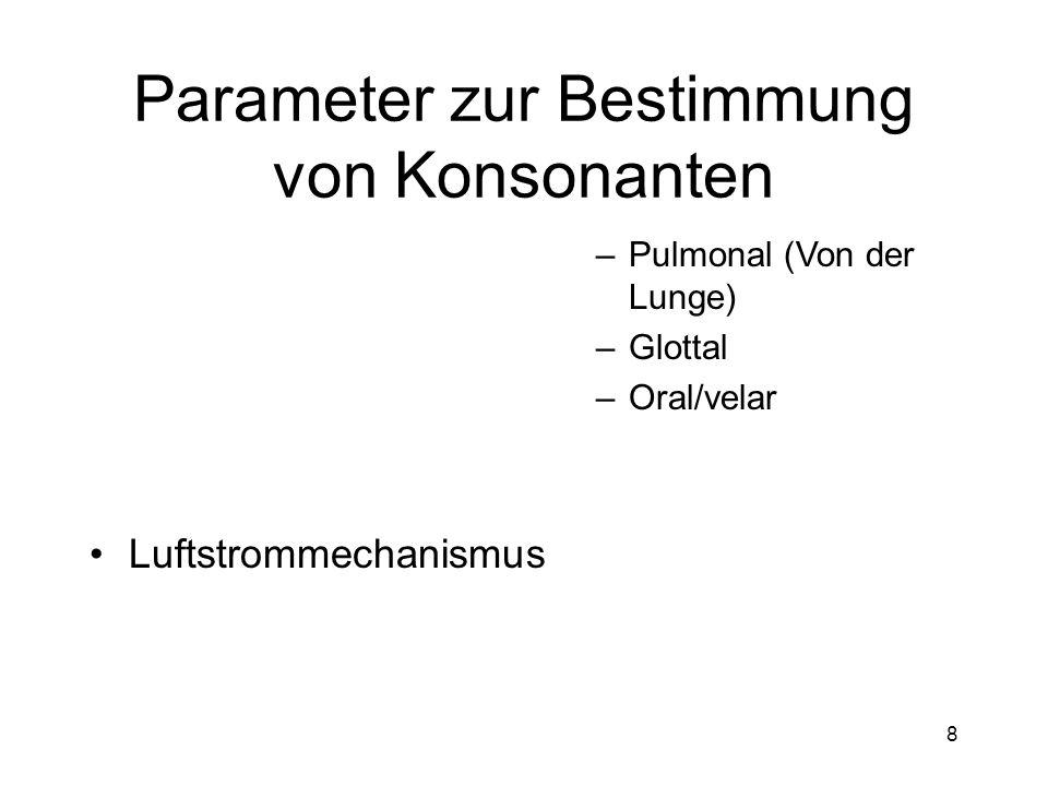 7 Parameter zur Bestimmung von Konsonanten Verhalten des Velums –Nasaliert (Velum gesenkt) –Nicht nasaliert (Velum angehoben)