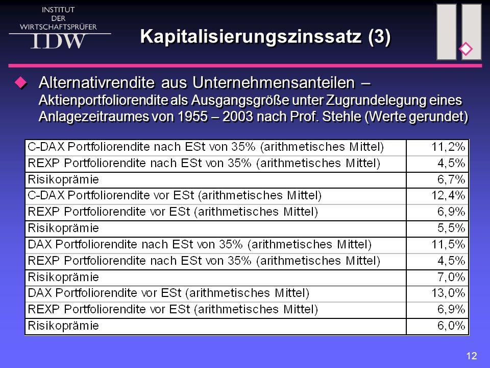 12  Alternativrendite aus Unternehmensanteilen – Aktienportfoliorendite als Ausgangsgröße unter Zugrundelegung eines Anlagezeitraumes von 1955 – 2003