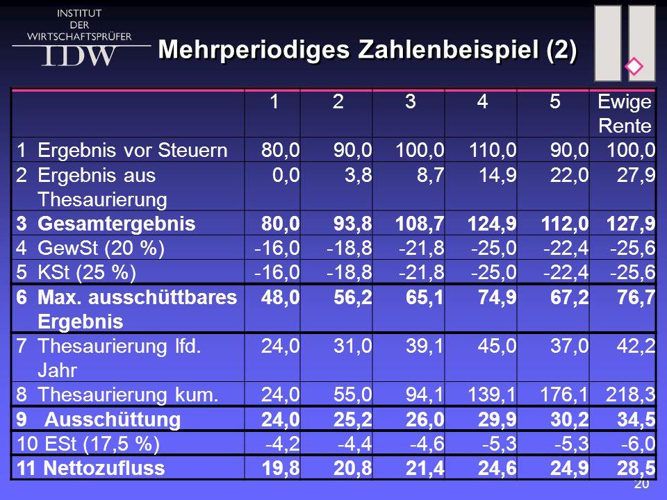 20 12345Ewige Rente 1 Ergebnis vor Steuern80,090,0100,0110,090,0100,0 2 Ergebnis aus Thesaurierung 0,03,88,714,922,027,9 3 Gesamtergebnis80,093,8108,7
