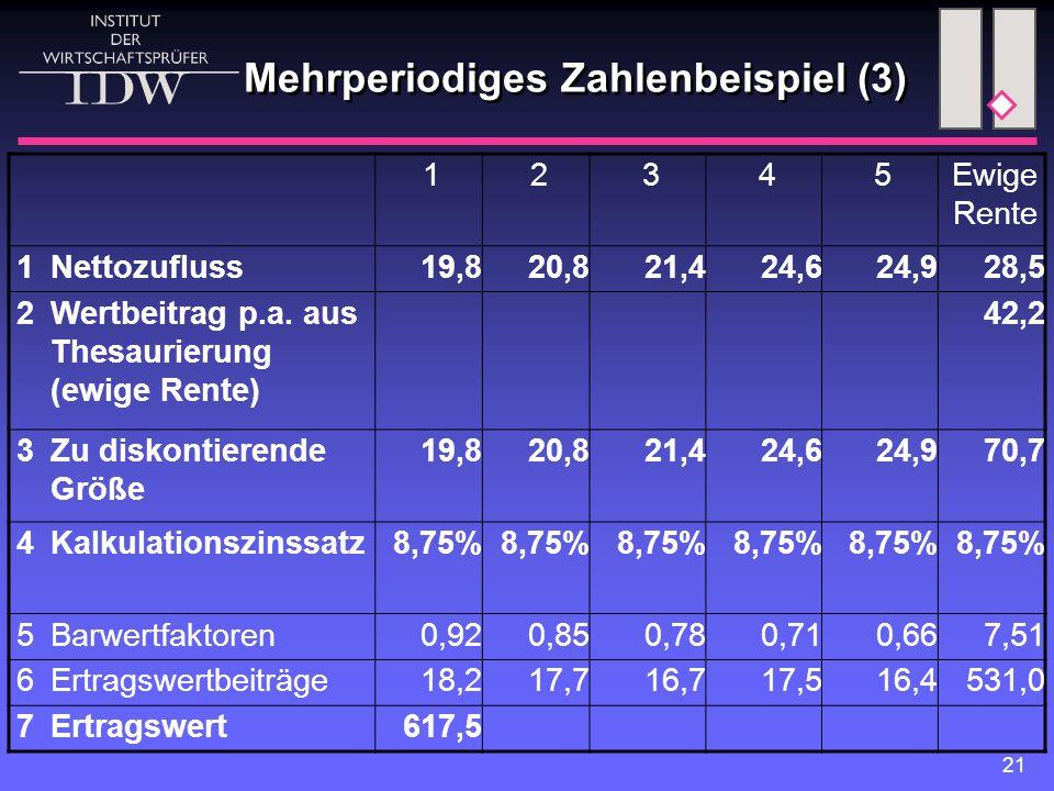 21 12345Ewige Rente 1 Nettozufluss19,820,821,424,624,928,5 2 Wertbeitrag p.a. aus Thesaurierung (ewige Rente) 42,2 3 Zu diskontierende Größe 19,820,82