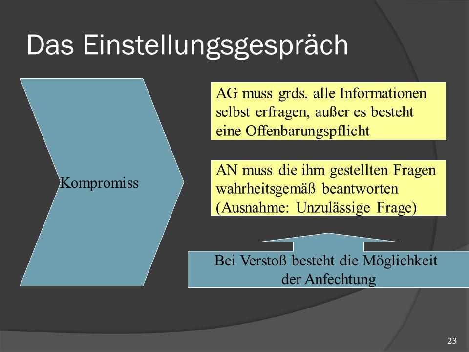 Das Einstellungsgespräch 23 Kompromiss AG muss grds. alle Informationen selbst erfragen, außer es besteht eine Offenbarungspflicht AN muss die ihm ges
