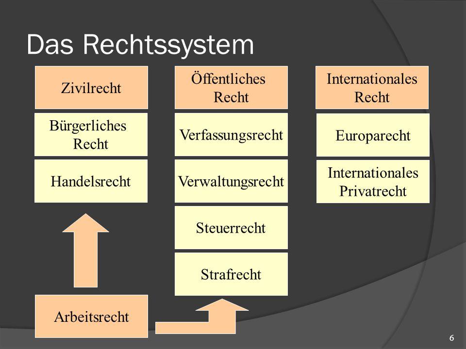 Das Rechtssystem 6 Zivilrecht Öffentliches Recht Internationales Recht Bürgerliches Recht Handelsrecht Arbeitsrecht Strafrecht Steuerrecht Verwaltungs