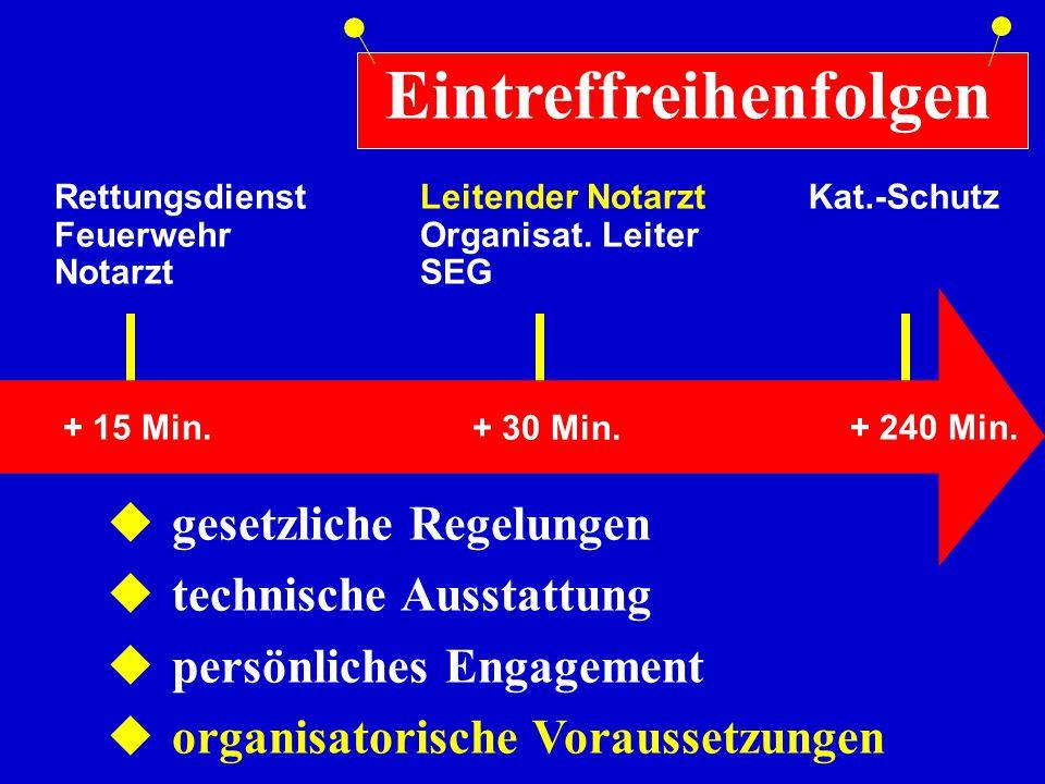 Rettungsdienst Feuerwehr Notarzt + 15 Min. Leitender Notarzt Organisat. Leiter SEG + 30 Min. Kat.-Schutz + 240 Min.  gesetzliche Regelungen  technis