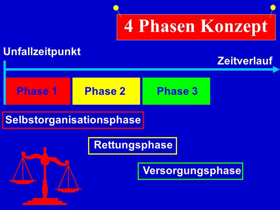 Phase 1 Selbstorganisationsphase 4 Phasen Konzept Unfallzeitpunkt ZeitverlaufRettungsphase Phase 2 Versorgungsphase Phase 3