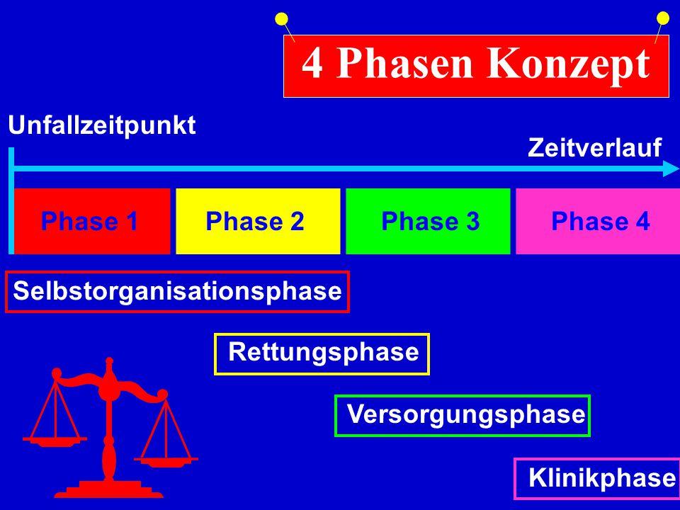 Phase 1 Selbstorganisationsphase 4 Phasen Konzept Unfallzeitpunkt ZeitverlaufRettungsphase Phase 2 Versorgungsphase Phase 3 Klinikphase Phase 4