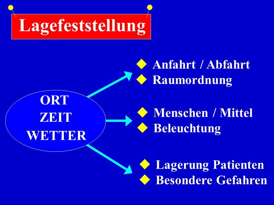 ORT ZEIT WETTER Lagefeststellung  Anfahrt / Abfahrt  Raumordnung  Menschen / Mittel  Beleuchtung  Lagerung Patienten  Besondere Gefahren