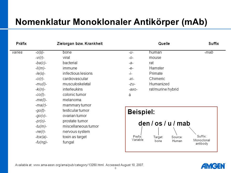 8 Nomenklatur Monoklonaler Antikörper (mAb) PräfixZielorgan bzw. Krankheit Quelle Suffix varies-o(s)-bone-u-human-mab -vi(r)-viral-o-mouse -ba(c)-bact