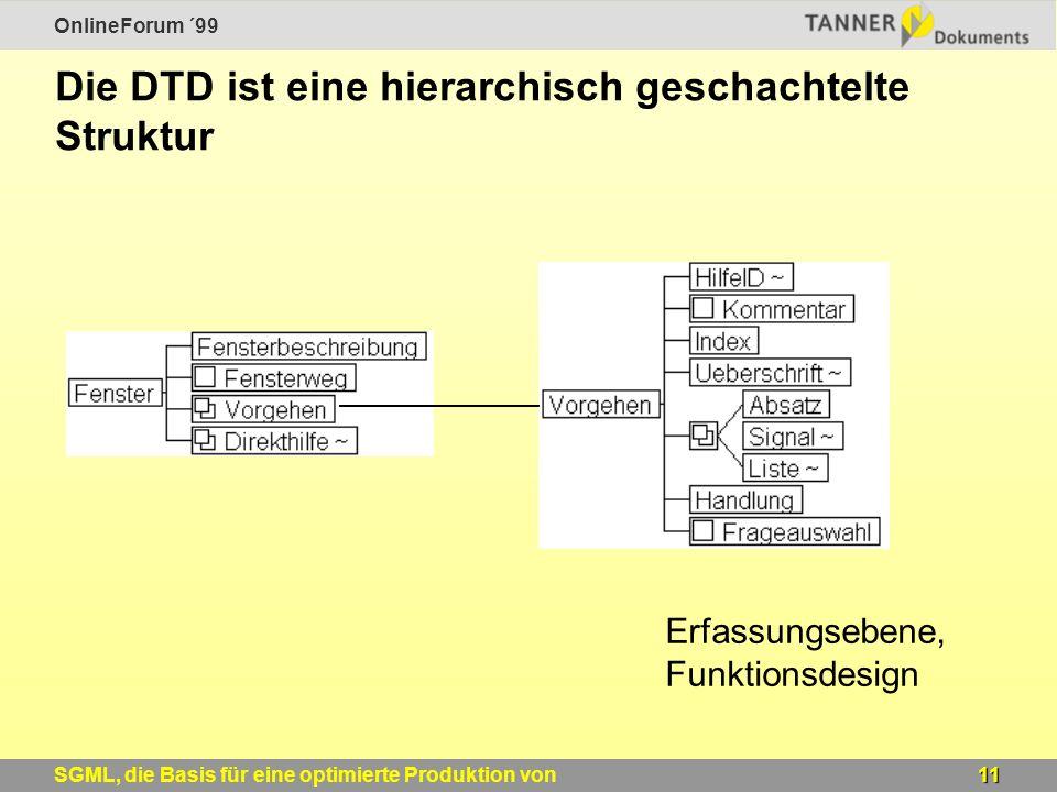 OnlineForum ´99 11SGML, die Basis für eine optimierte Produktion von Windows-Online-Hilfen Die DTD ist eine hierarchisch geschachtelte Struktur Erfassungsebene, Funktionsdesign
