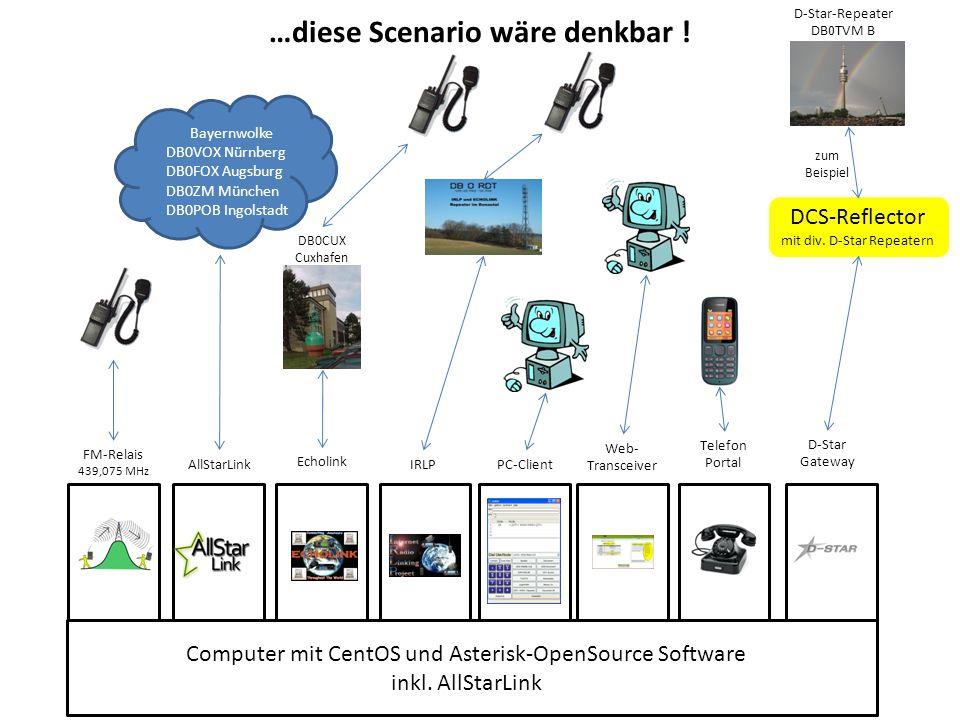 Computer mit CentOS und Asterisk-OpenSource Software inkl. AllStarLink AllStarLink FM-Relais 439,075 MHz PC-Client D-Star Gateway Web- Transceiver Tel