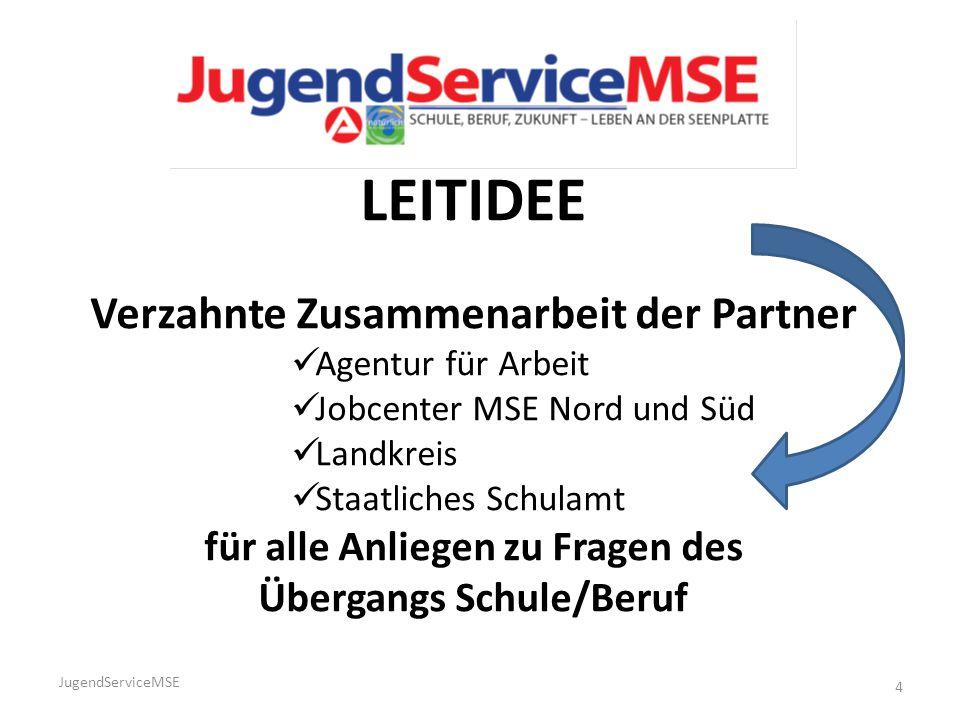 LEITIDEE Verzahnte Zusammenarbeit der Partner Agentur für Arbeit Jobcenter MSE Nord und Süd Landkreis Staatliches Schulamt für alle Anliegen zu Fragen