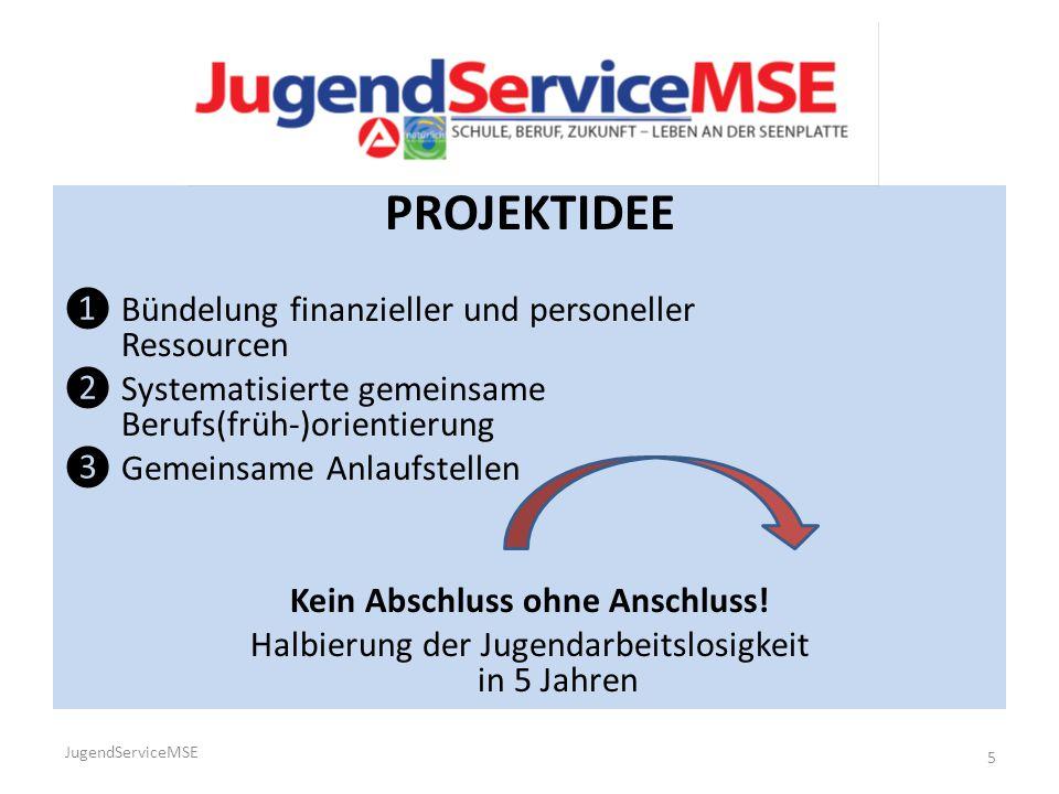 PROJEKTIDEE ❶ Bündelung finanzieller und personeller Ressourcen ❷ Systematisierte gemeinsame Berufs(früh-)orientierung ❸ Gemeinsame Anlaufstellen Kein