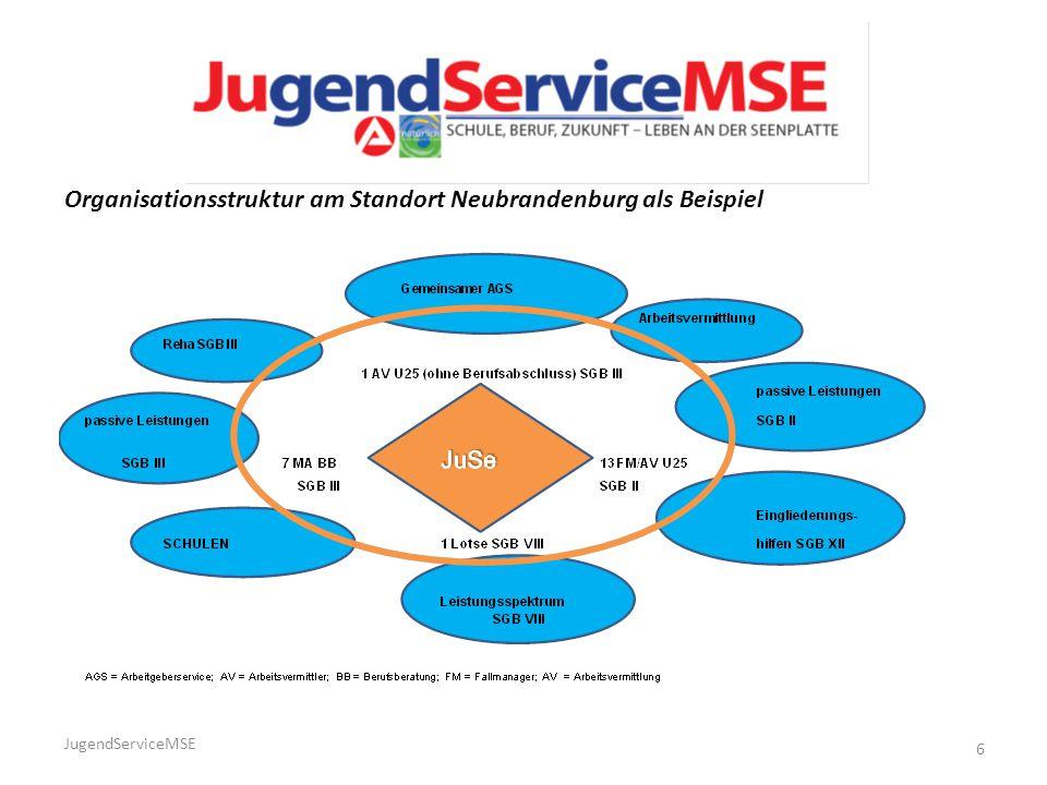 6 Organisationsstruktur am Standort Neubrandenburg als Beispiel