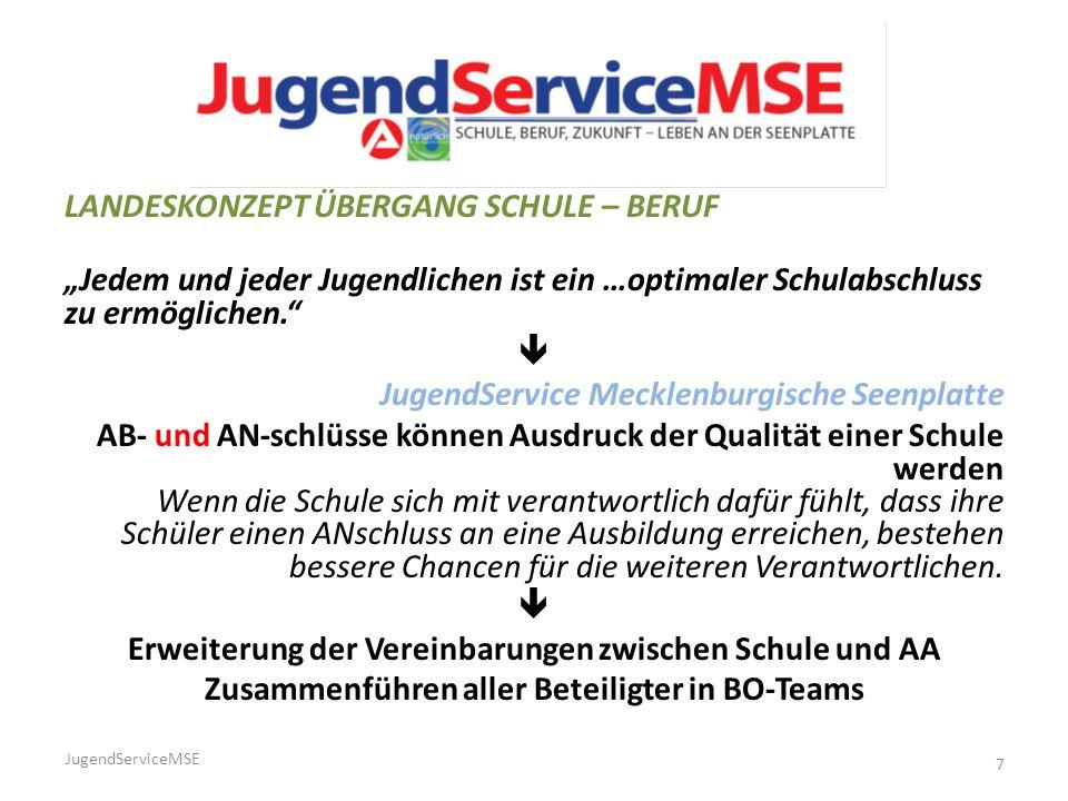 """LANDESKONZEPT ÜBERGANG SCHULE – BERUF """"Jedem und jeder Jugendlichen ist ein …optimaler Schulabschluss zu ermöglichen.""""  JugendService Mecklenburgisch"""