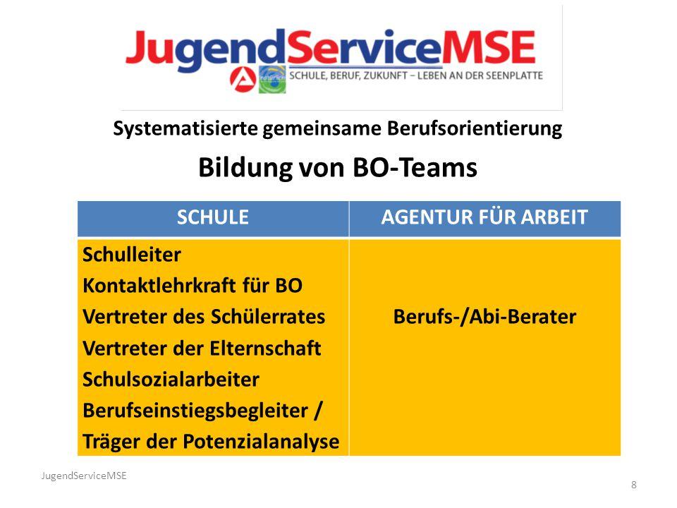 Systematisierte gemeinsame Berufsorientierung Bildung von BO-Teams JugendServiceMSE SCHULEAGENTUR FÜR ARBEIT Schulleiter Kontaktlehrkraft für BO Vertr