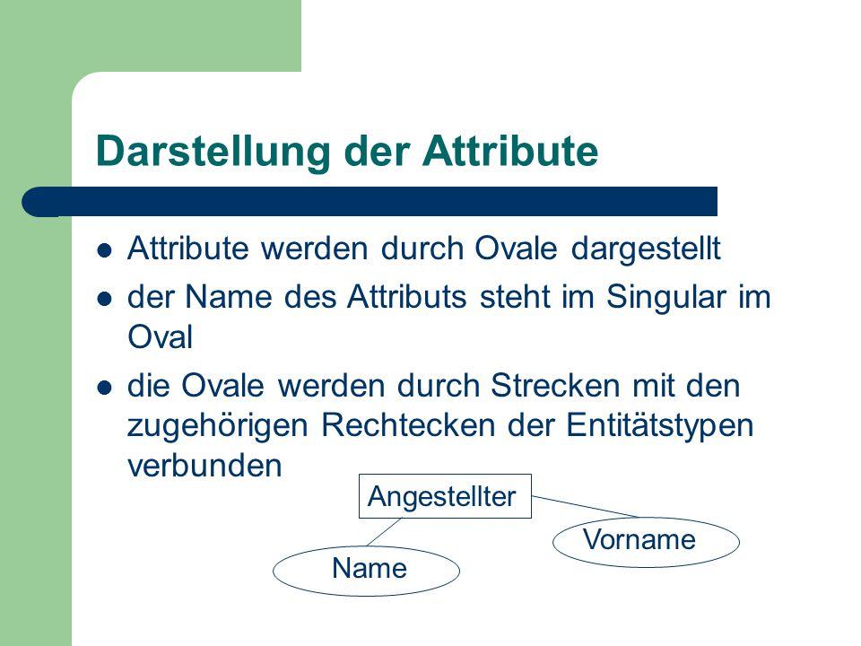 Darstellung der Attribute Attribute werden durch Ovale dargestellt der Name des Attributs steht im Singular im Oval die Ovale werden durch Strecken mit den zugehörigen Rechtecken der Entitätstypen verbunden Vorname Angestellter Name