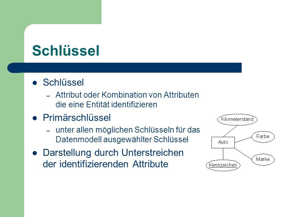 Schlüssel – Attribut oder Kombination von Attributen die eine Entität identifizieren Primärschlüssel – unter allen möglichen Schlüsseln für das Datenmodell ausgewählter Schlüssel Darstellung durch Unterstreichen der identifizierenden Attribute