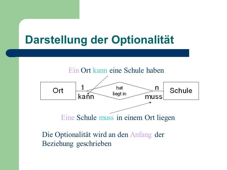 Darstellung der Optionalität Ein Ort kann eine Schule haben Eine Schule muss in einem Ort liegen Die Optionalität wird an den Anfang der Beziehung geschrieben