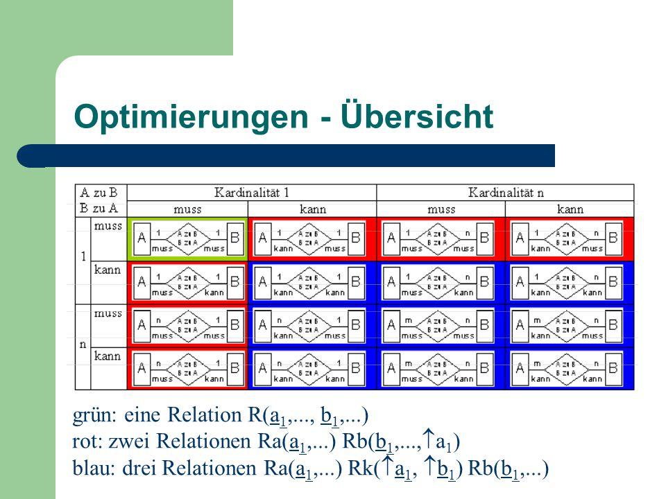 Optimierungen - Übersicht grün: eine Relation R(a 1,..., b 1,...) rot: zwei Relationen Ra(a 1,...) Rb(b 1,...,  a 1 ) blau: drei Relationen Ra(a 1,...) Rk(  a 1,  b 1 ) Rb(b 1,...)
