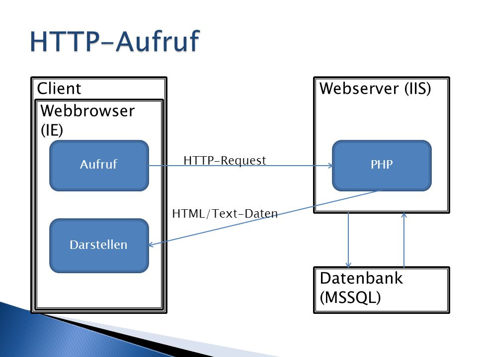 Client Webbrowser (IE) Webserver (IIS) Datenbank (MSSQL) Aufruf Darstellen PHP HTTP-Request HTML/Text-Daten
