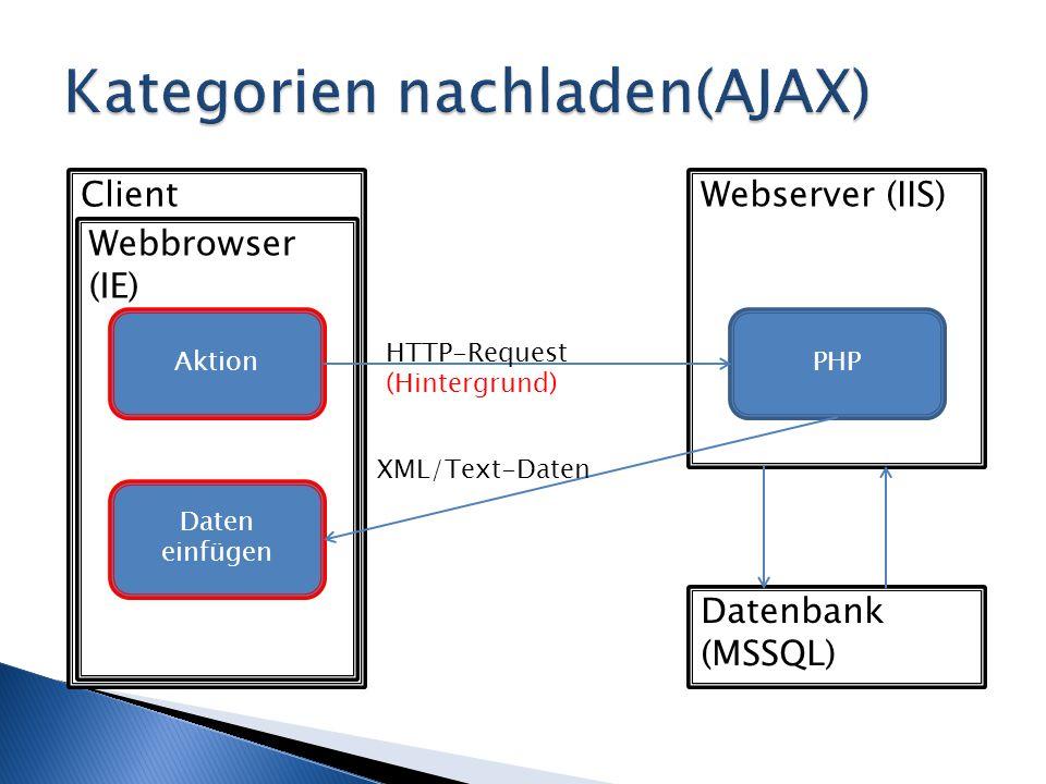 Client Webbrowser (IE) Webserver (IIS) Datenbank (MSSQL) Aktion Daten einfügen PHP HTTP-Request (Hintergrund) XML/Text-Daten