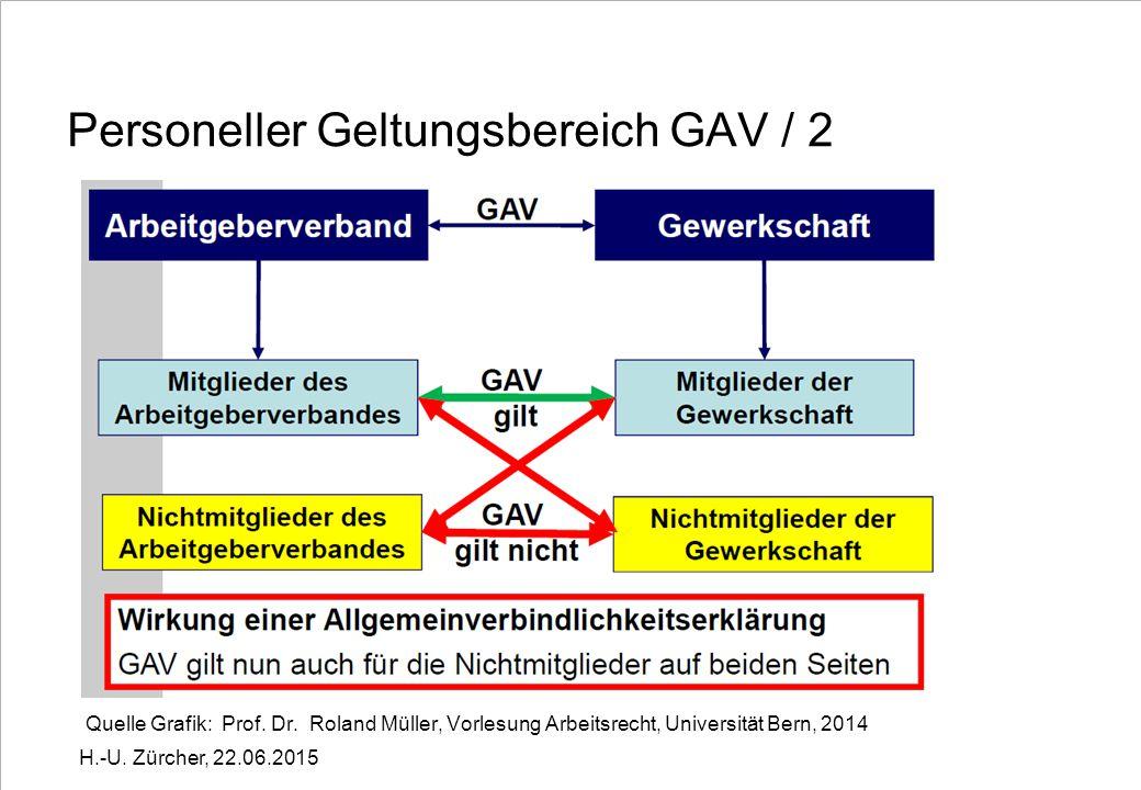 Personeller Geltungsbereich GAV / 2 Quelle Grafik: Prof.