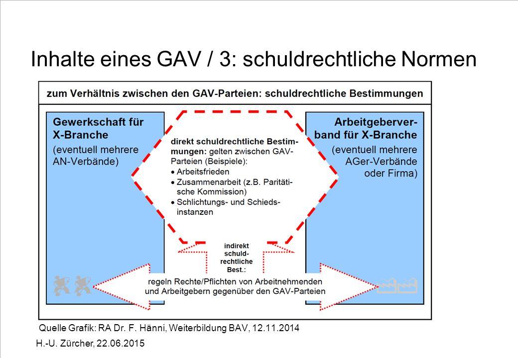 Inhalte eines GAV / 4: normative Bestimmungen Quelle Grafik: RA Dr.