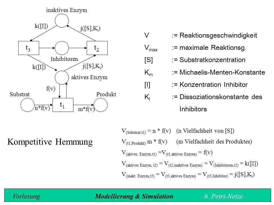 inaktives Enzym k([I]) j([S],K i ) k([I]) j([S],K i ) Inhibitoren aktives Enzym f(v) n*f(v) m*f(v) SubstratProdukt Kompetitive Hemmung V:= Reaktionsgeschwindigkeit V max := maximale Reaktionsg.