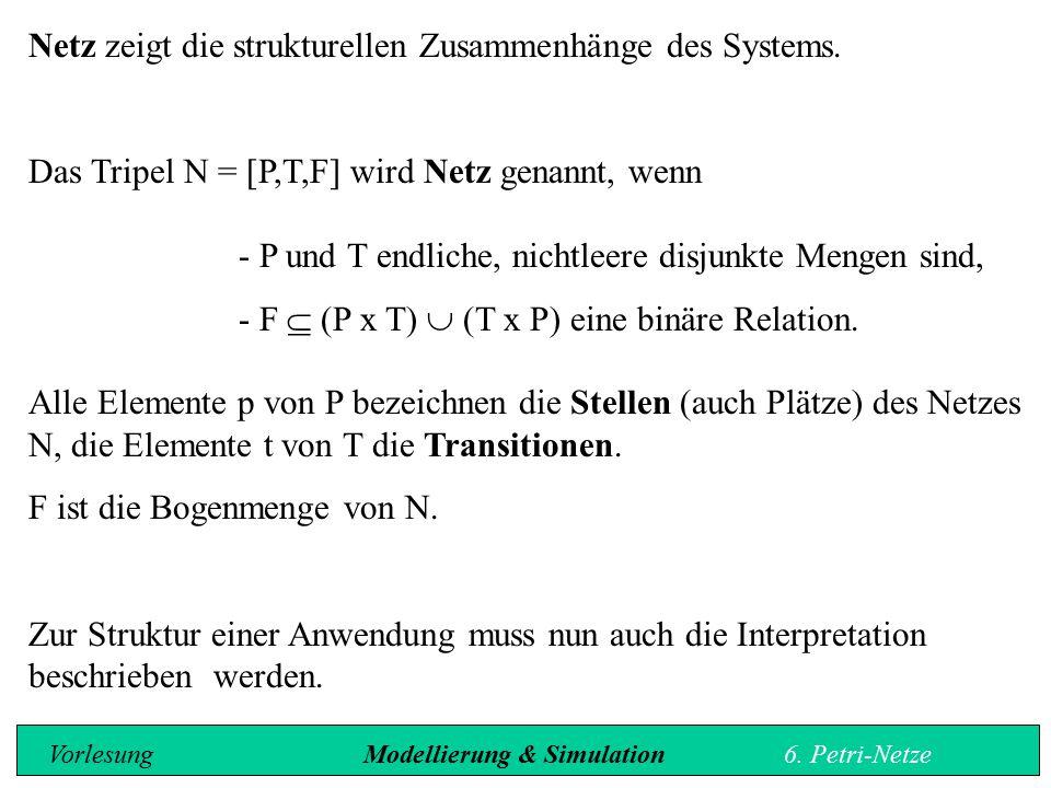 Erreichbare Zustände - Erreichbarkeitsgraph Definition: Es sei N ein Petri-Netz.