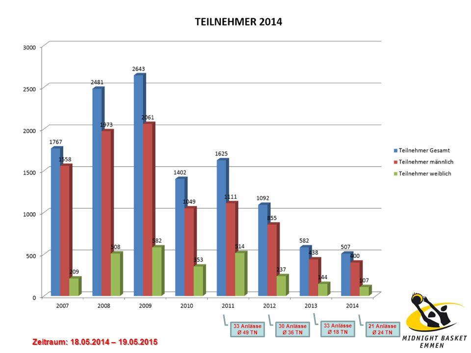 Zeitraum: 18.05.2014 – 19.05.2015