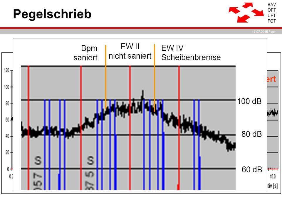 17.07.2015 / spr Pegelschrieb Bpm saniert EW II nicht saniert EW II nicht saniert 100 dB 80 dB 60 dB EW IV Scheibenbremse Bpm saniert
