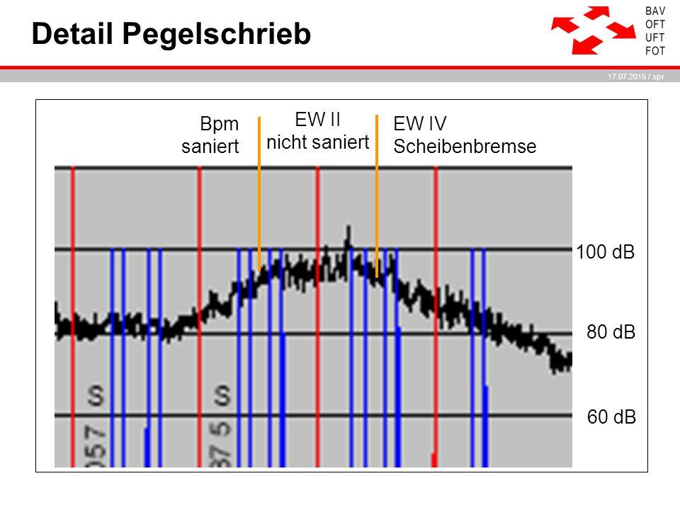 17.07.2015 / spr Detail Pegelschrieb EW II nicht saniert 100 dB 80 dB 60 dB EW IV Scheibenbremse Bpm saniert