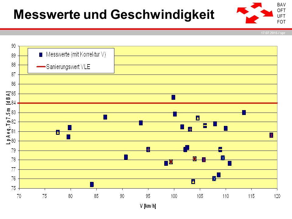 17.07.2015 / spr Messwerte und Geschwindigkeit