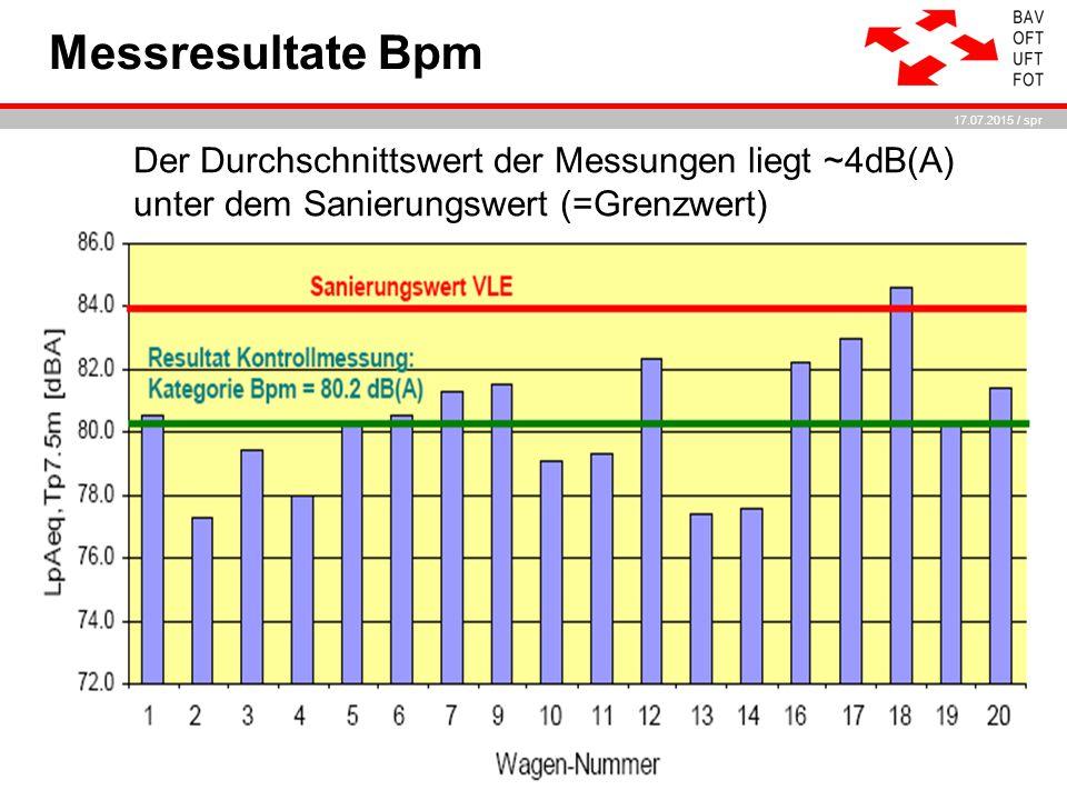 17.07.2015 / spr Messresultate Bpm Der Durchschnittswert der Messungen liegt ~4dB(A) unter dem Sanierungswert (=Grenzwert)