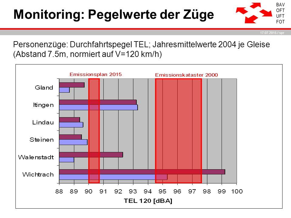 17.07.2015 / spr Personenzüge: Durchfahrtspegel TEL; Jahresmittelwerte 2004 je Gleise (Abstand 7.5m, normiert auf V=120 km/h) Monitoring: Pegelwerte der Züge
