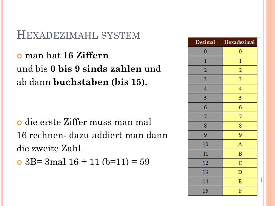 H EXADEZIMAHL SYSTEM man hat 16 Ziffern und bis 0 bis 9 sinds zahlen und ab dann buchstaben (bis 15).
