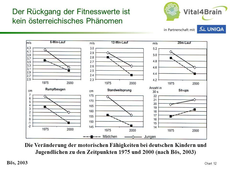 Chart 12 Der Rückgang der Fitnesswerte ist kein österreichisches Phänomen Die Veränderung der motorischen Fähigkeiten bei deutschen Kindern und Jugend