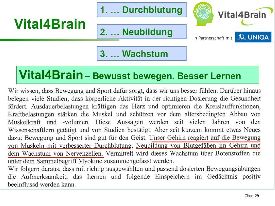 Chart 29 Vital4Brain – Bewusst bewegen. Besser Lernen