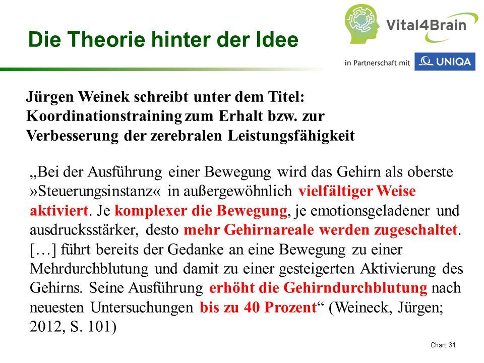 """Chart 31 Jürgen Weinek schreibt unter dem Titel: Koordinationstraining zum Erhalt bzw. zur Verbesserung der zerebralen Leistungsfähigkeit """"Bei der Aus"""